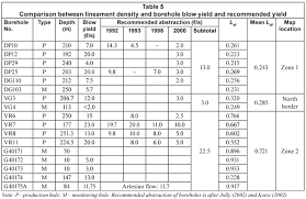 Density Table Optimisation Of Representative Elementary Area Rea For The