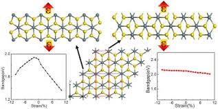 Zigzag Armchair Strain Effect On Sns2 Nanoribbons Robust Direct Bandgap Of Zigzag