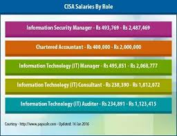 Runescape Experience Table What Is The Starting Salary Of Cisa Certified Professional At Chennai