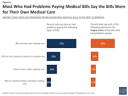 How Many Weeks In A Year The Burden Of Medical Debt U2013 Section 1 Who Has Medical Bill
