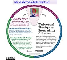 Universal Design Home Checklist What Are The Udl Guidelines Universal Design For Learning In Hcpss