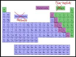 Periodic Table Metalloids Periodic Table
