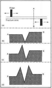types of basement oceanic fracture zones earthquake seismology fossil hunters