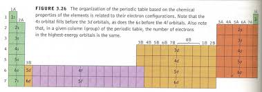 Potassium On Periodic Table Ask The Science Posse