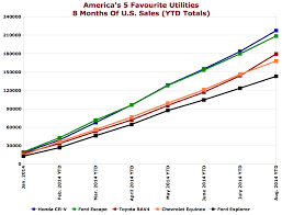 toyota us sales record sales position toyota s rav4 atop all suvs in august the