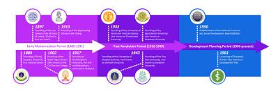history of thai higher education bics