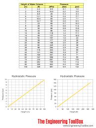hydrostatic pressure