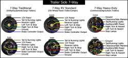 how to tow a jayco trailer with a 6 way square connector with a
