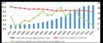 bureau social fig 3 the total cost of social logistics year on year growth rate