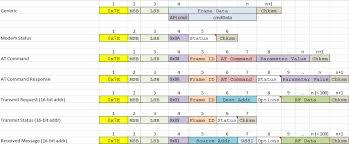 code zigbee arduino xbee api mode tutorial using python and arduino steven erdmanczyk jr