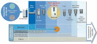 refrigerated air dryer introduction of air dryer smc pneumatic