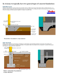nice house foundations types 1 foundation types 1 728 jpg cb