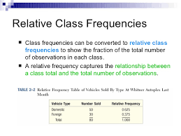 How To Make A Relative Frequency Table Statistics