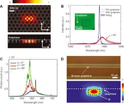 active 2d materials for on chip nanophotonics and quantum optics