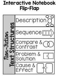 non fiction text structures teaching language pinterest text