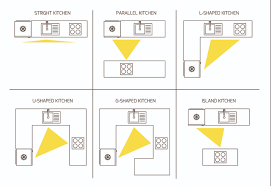 functional way to layout your appliances