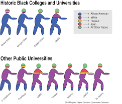 makeup schools in md maryland historically black colleges and universities at a major