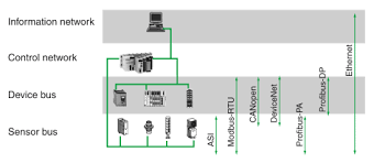 communication protocols and architectures in ipmcc electrical
