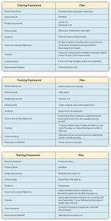 hr development plan template designing a training program