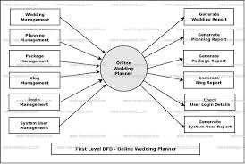 online wedding planner online wedding planner dfd dataflow diagram