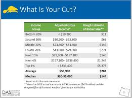 Estimate Tax Refund 2014 by Oregon S Kicker Tax Rebate How It Works And How Much You Might