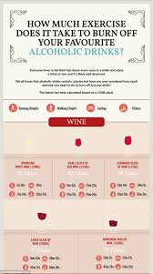 how much exercise does it take to burn off your favourite drink