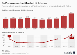 chart self harm on the rise in uk prisons statista