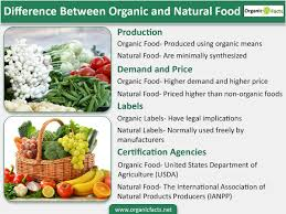difference between organic and natural food organic facts