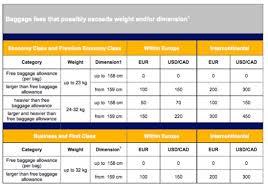 United Domestic Baggage Fees U S Airlines U0027 Media Baggage Policies Louis Block U2022 Video Audio