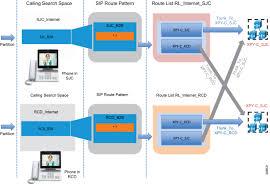 Cisco Route Map by Preferred Architecture For Cisco Collaboration 12 0 Enterprise On
