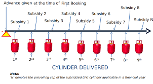 Lpg Gas Transfer Letter Format lpg subsidy and direct benefit transfer scheme