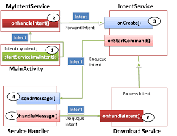 android intent exle android concepts android intent service