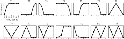 knowledge based analysis for detecting key signaling events from