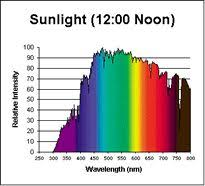 fluorescent light natural sunlight full spectrum light full spectrum light bulbs full spectrum lighting