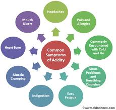 what are the symptoms and causes of acidity food habits and acidity