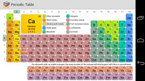 What S The Periodic Table How Elements Are Organized Lesson 0775 Tqa Explorer