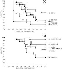 enhancement of antitumor activity of polyethylene glycol coated