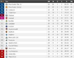 Jadwal Liga Inggris Jadwal Liga Inggris Akhir Pekan Ini Ada Chelsea Vs Spurs Beritakoe