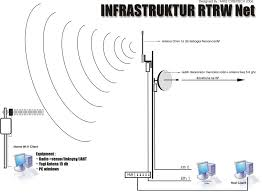 pengalaman membuat rt rw net usaha rtrw net murah www trijava com trijava wireless