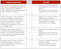 Resume Examples For Volunteer Work by Pics Photos Volunteer Work On Resume Sample 8 How To Add