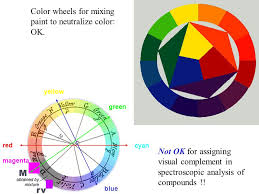 color wheel for paint mixing ideas beautiful art color wheel
