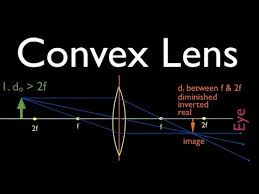 ray diagrams 2 of 4 convex lens youtube
