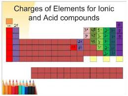 Periodic Table With Charges Mceachern Types Of Compounds And Periodic Table Charges Youtube