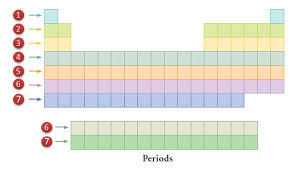 the rows of the periodic table are called what is the element in group 17 period 3 socratic