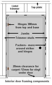 Interior Door Lining Prehung Interior Doors For Easy Installation In Kit Homes