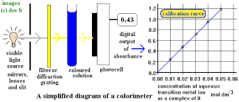 Applications Of Colorimetry In Analytical Chemistry Colorimetry Quantitative Analysis Determining Formula Of