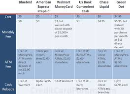 the best prepaid debit cards review is walmart s amex bluebird really worth it
