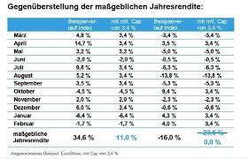 rentenversicherung mit indexbeteiligung indexpartizipation finanznachrichten indexpolicen indexbeteiligungen mit cap