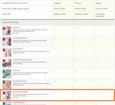 autodesk building design suite premium archives what revit wants