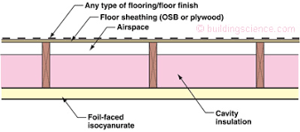 insulation how should i use fiberglass batts to insulate between
